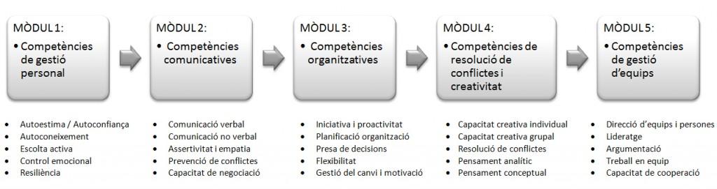 comp. moduls