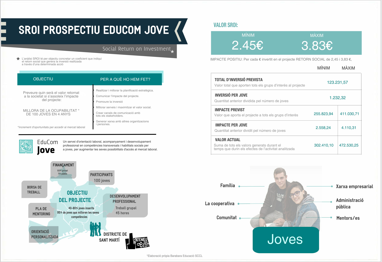 Infografia Resum executiu SROI